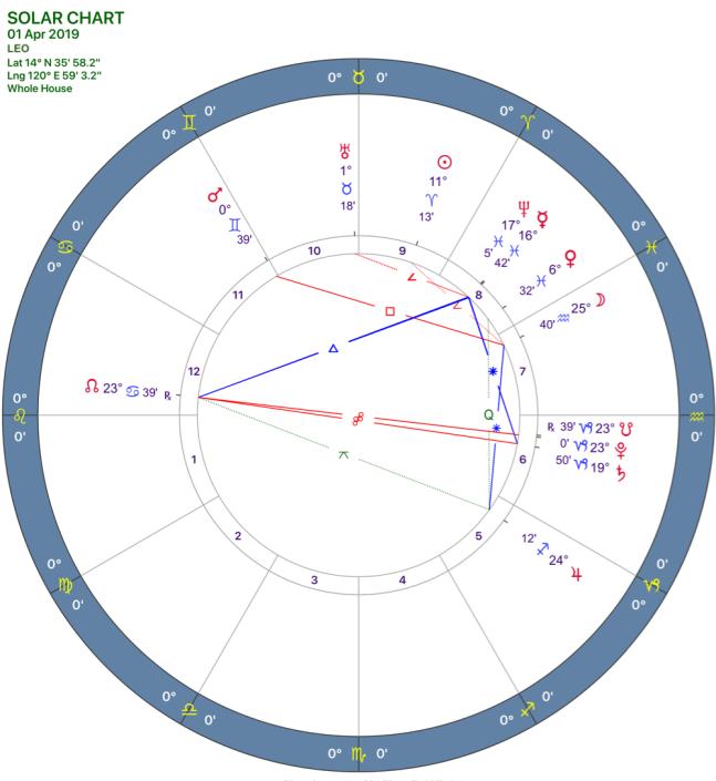 2019-04:Solar Chart:05 Leo.png