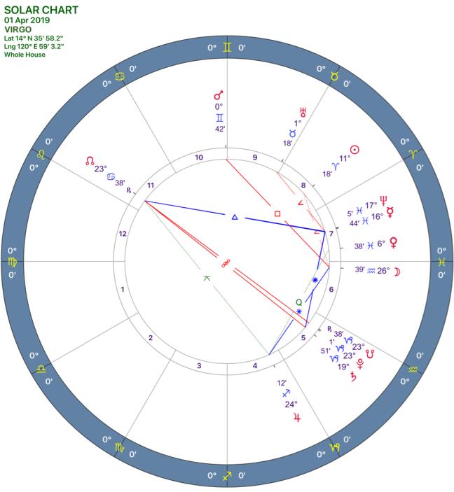 2019-04:Solar Chart:06 Virgo.png