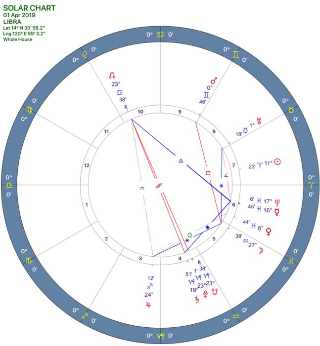 2019-04:Solar Chart:07 Libra.png