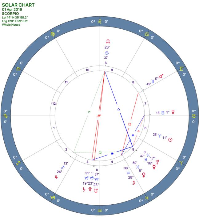 2019-04:Solar Chart:08 Scorpio.png