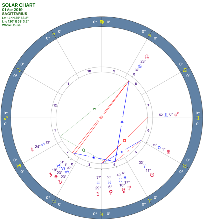 2019-04:Solar Chart:09 Sagittarius.png