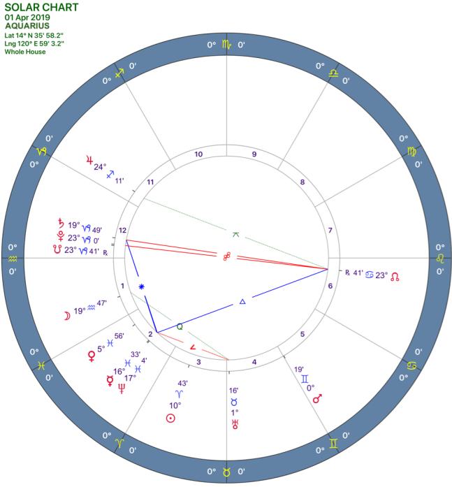 2019-04:Solar Chart:11 Aquarius