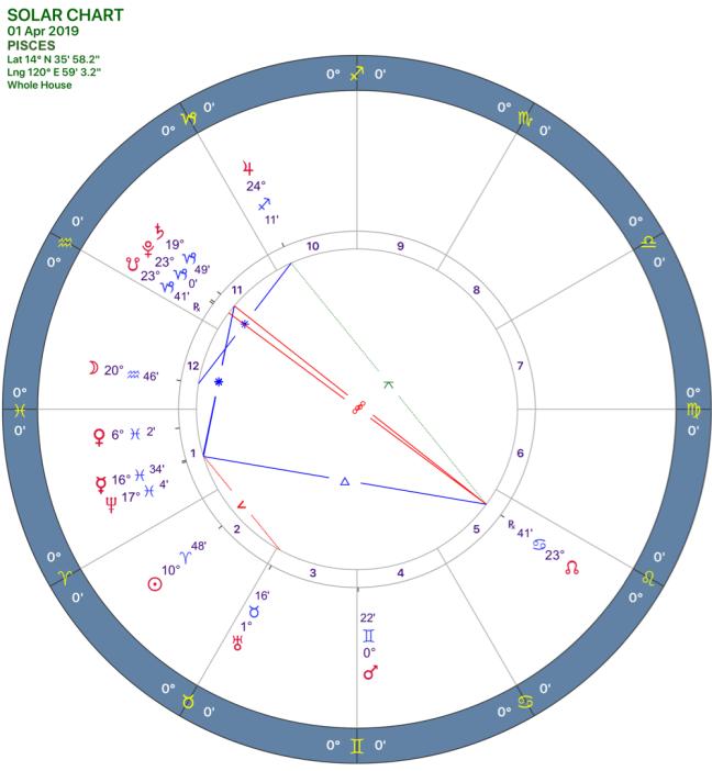 2019-04:Solar Chart:12 Pisces.png