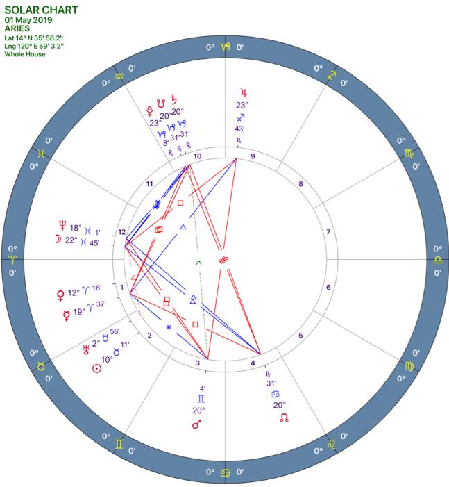 2019-05solar-chart01-aries-e1555762282993.png