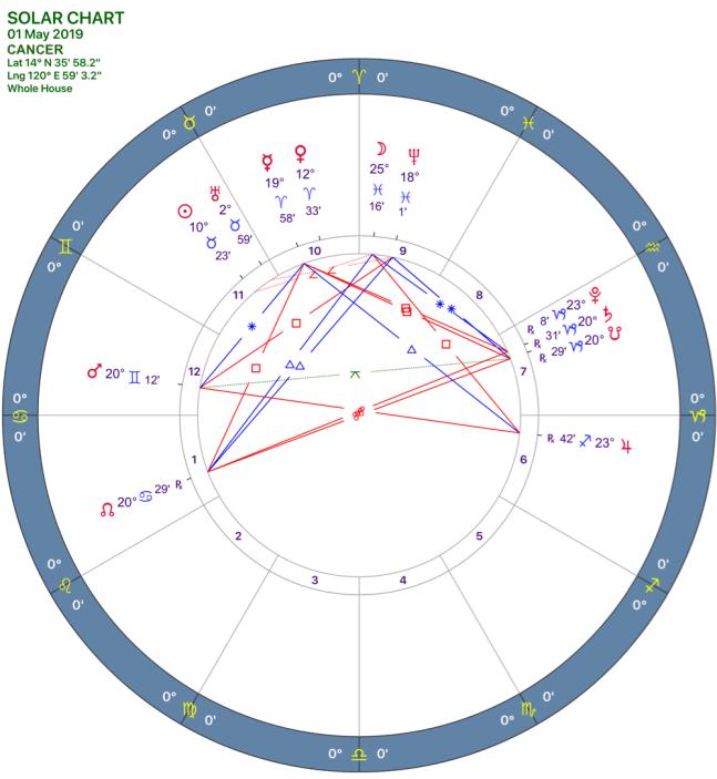 2019-05:Solar Chart:04 Cancer