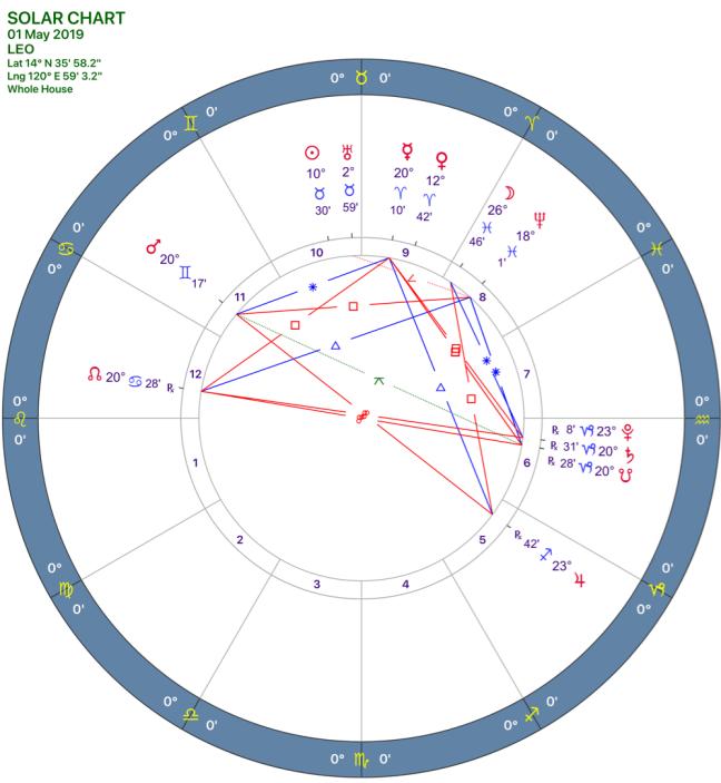 2019-05:Solar Chart:05 Leo