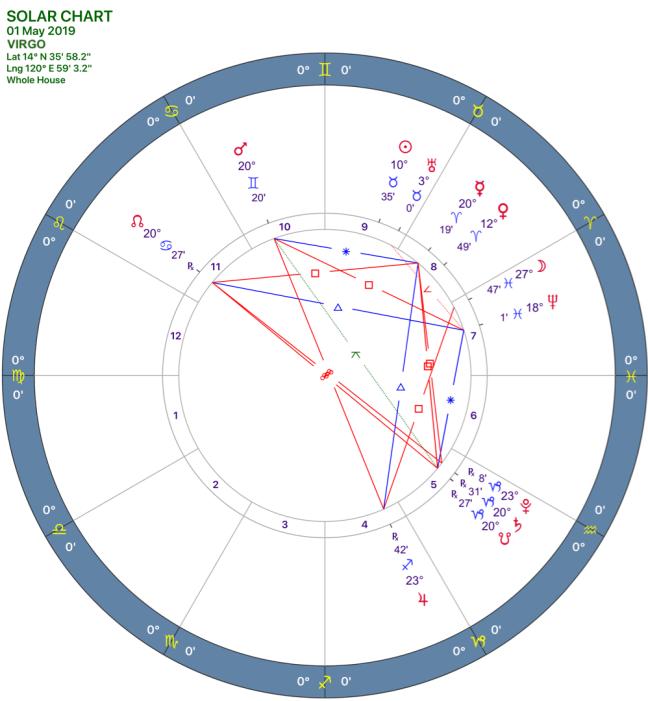 2019-05:Solar Chart:06 Virgo