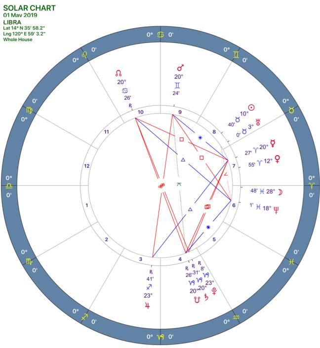 2019-05:Solar Chart:07 Libra
