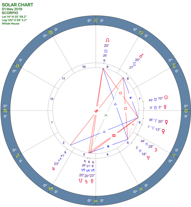 2019-05solar-chart08-scorpio.png