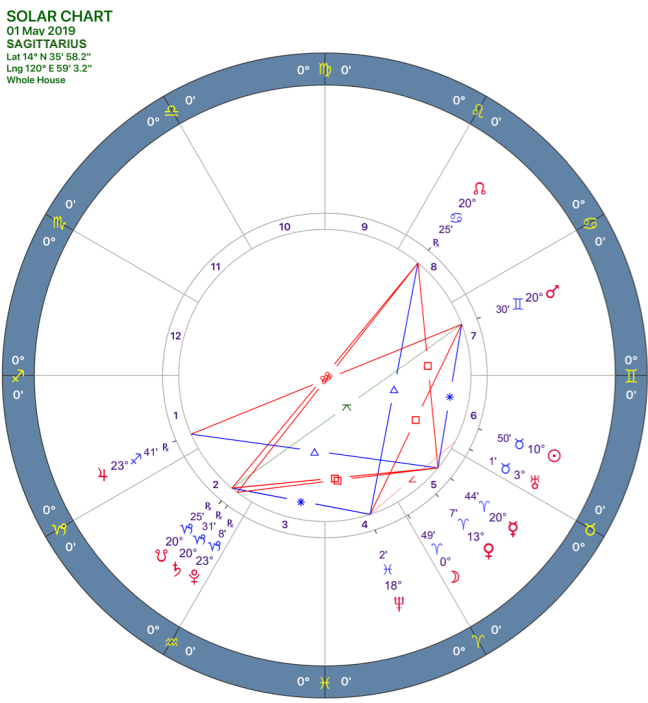 2019-05solar-chart09-sagittarius.png