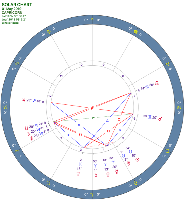 2019-05:Solar Chart:10 Capricorn