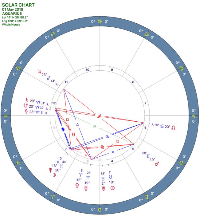 2019-05solar-chart11-aquarius.png