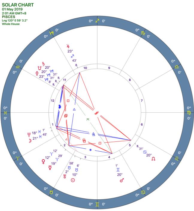 2019-05solar-chart12-pisces.png