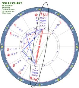 2019-06:Mars-Pluto Opposition:02 Taurus.png
