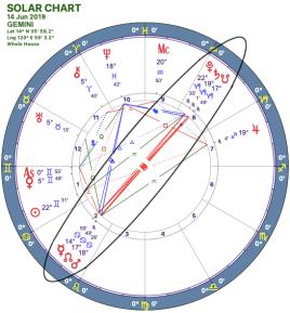 2019-06:Mars-Pluto Opposition:03 Gemini