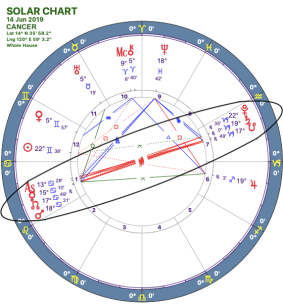 2019-06:Mars-Pluto Opposition:04 Cancer.png