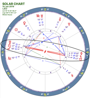 2019-06:Mars-Pluto Opposition:05 Leo.png