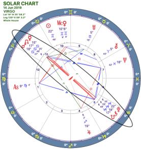 2019-06:Mars-Pluto Opposition:06 Virgo.png