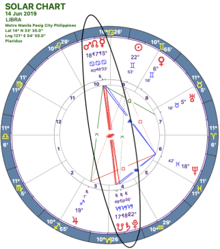 2019-06:Mars-Pluto Opposition:07 Libra.png