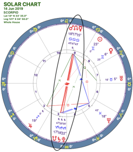 2019-06:Mars-Pluto Opposition:08 Scorpio.png