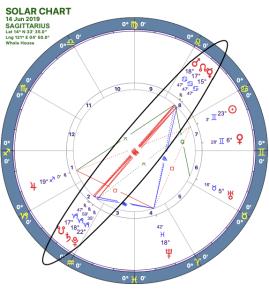 2019-06:Mars-Pluto Opposition:09 Sagittarius