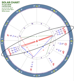 2019-06:Mars-Pluto Opposition:10 Capricorn.png