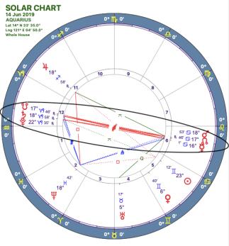 2019-06:Mars-Pluto Opposition:11 Aquarius.png