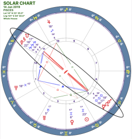 2019-06:Mars-Pluto Opposition:12 Pisces.png