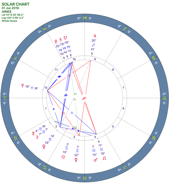 2019-06:Solar Chart:01 Aries