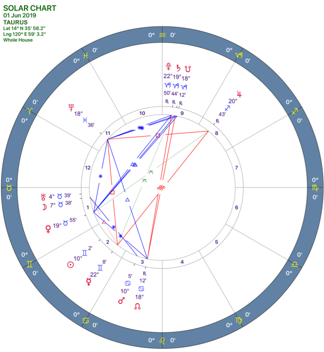 2019-06:Solar Chart:02 Taurus.png