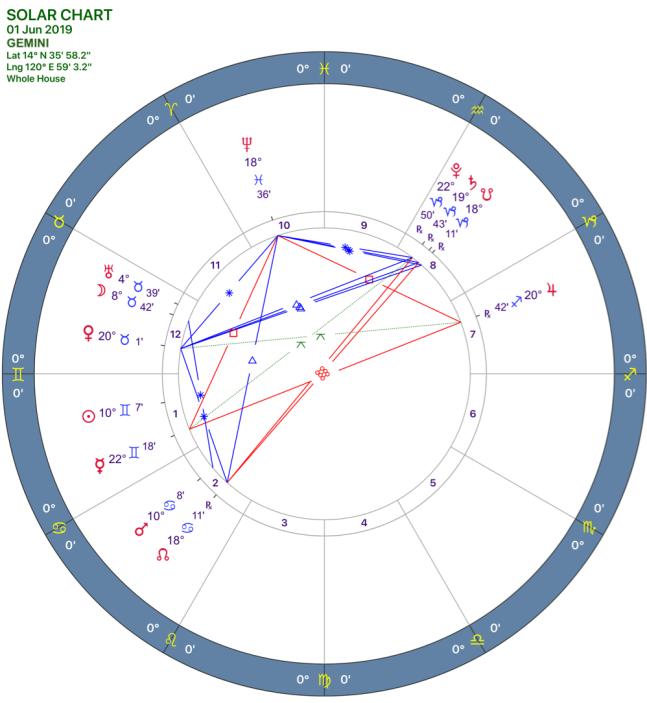 2019-06:Solar Chart:03 Gemini