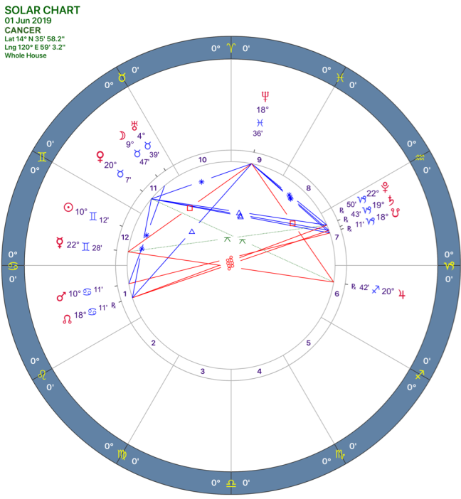 2019-06:Solar Chart:04 Cancer.png
