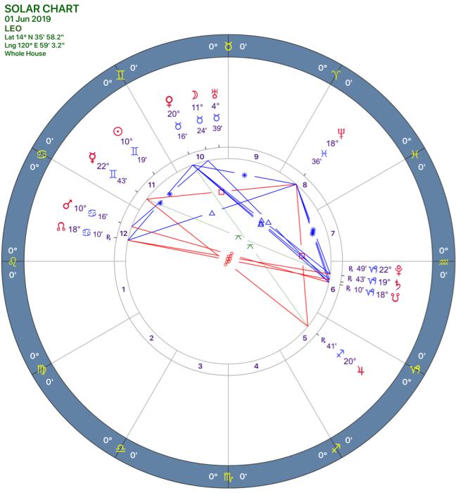 2019-06:Solar Chart:05 Leo.png