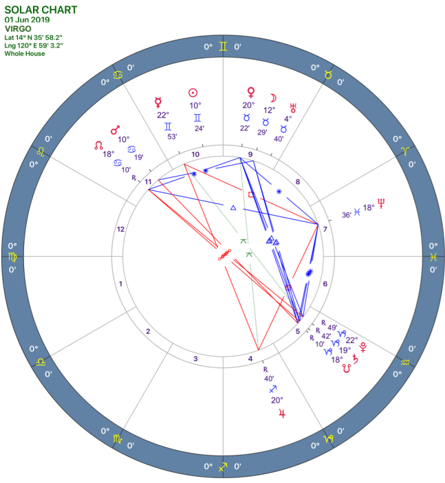 2019-06:Solar Chart:06 Virgo.png