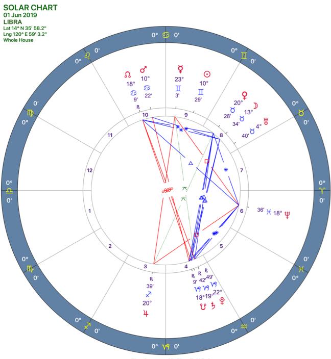 2019-06:Solar Chart:07 Libra.png