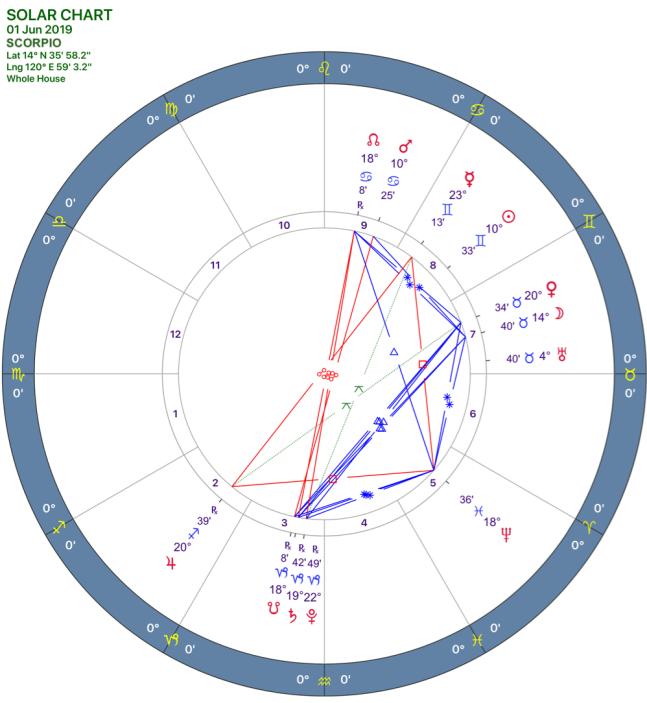 2019-06:Solar Chart:08 Scorpio.png
