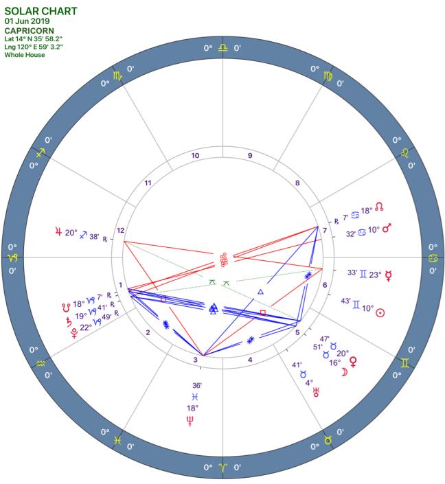 2019-06:Solar Chart:10 Capricorn