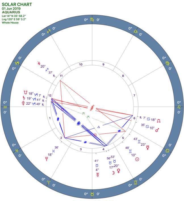 2019-06:Solar Chart:11 Aquarius.png