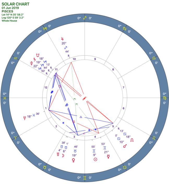2019-06:Solar Chart:12 Pisces