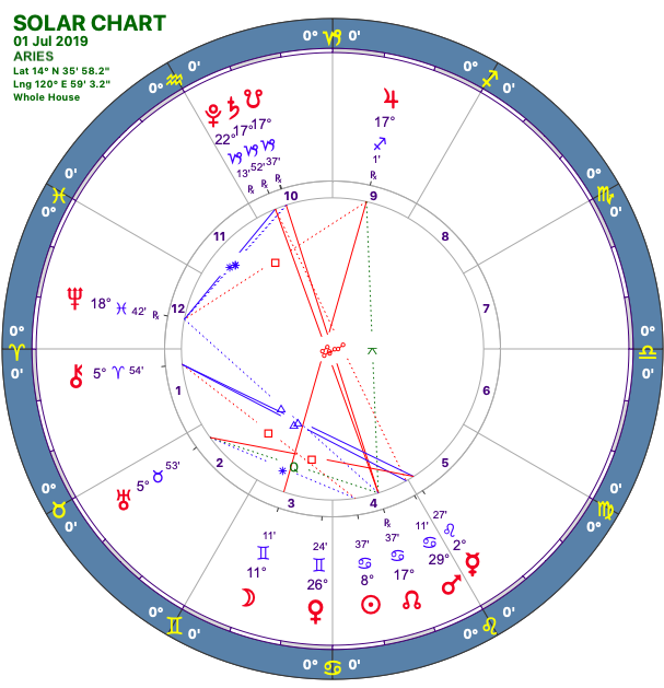 2019-07:Solar Chart:01 Aries.png