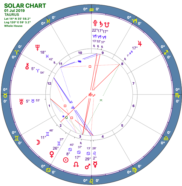 2019-07:Solar Chart:02 Taurus.png