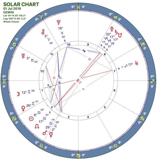 2019-07solar-chart03-gemini.png