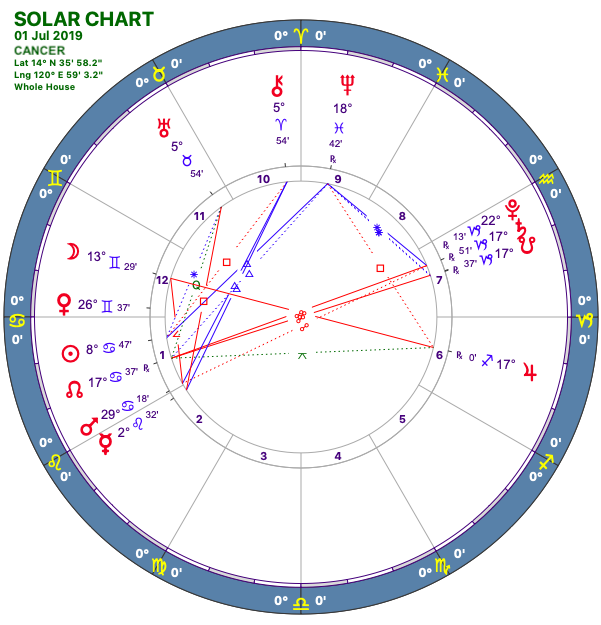 2019-07:Solar Chart:04 Cancer.png