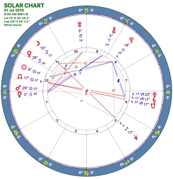 2019-07:Solar Chart:05 Leo.png
