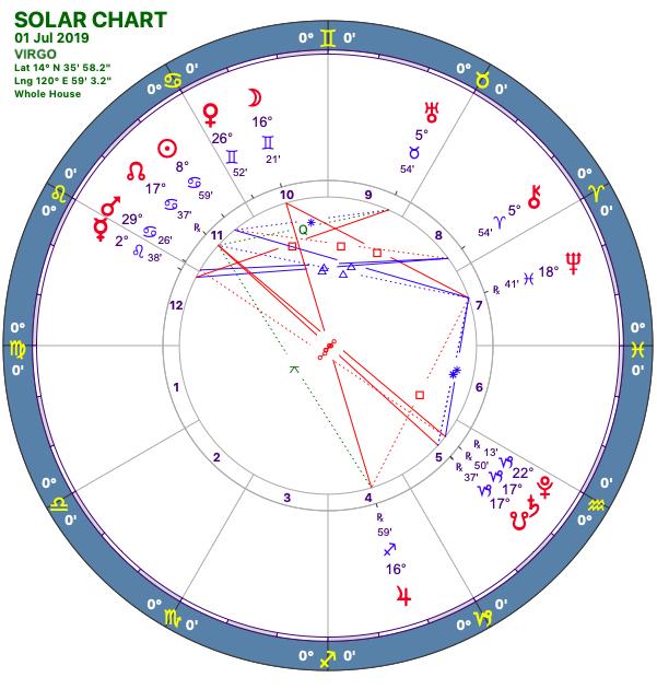 2019-07:Solar Chart:06 Virgo.png