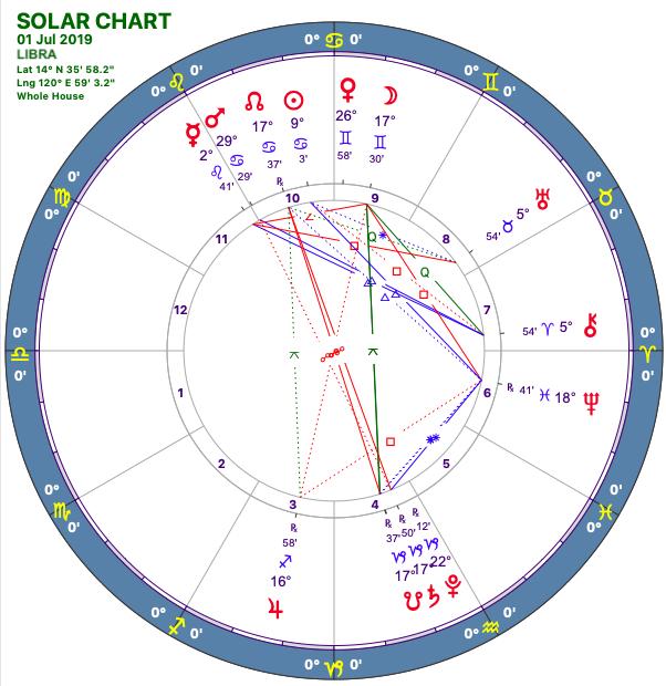 2019-07:Solar Chart:08 LIbra.png