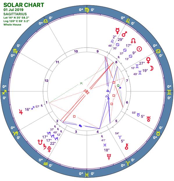 2019-07:Solar Chart:09 Sagittarius.png