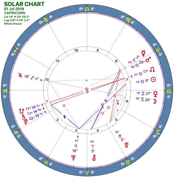 2019-07:Solar Chart:10 Capricorn