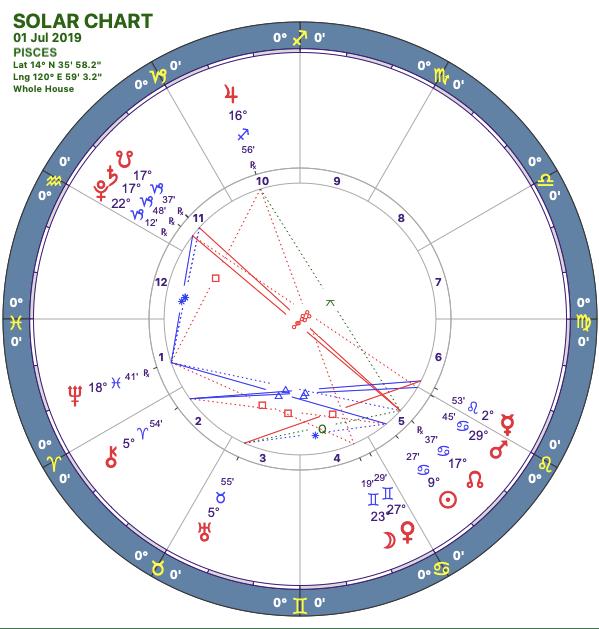 2019-07:Solar Chart:12 Pisces
