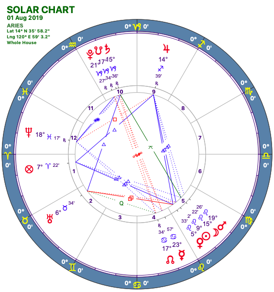 2019-08:Solar Chart:01 Aries.png